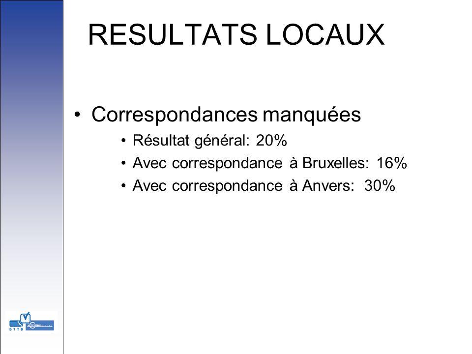 RESULTATS LOCAUX Correspondances manquées Résultat général: 20% Avec correspondance à Bruxelles: 16% Avec correspondance à Anvers: 30%