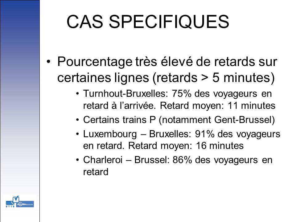 CAS SPECIFIQUES Pourcentage très élevé de retards sur certaines lignes (retards > 5 minutes) Turnhout-Bruxelles: 75% des voyageurs en retard à larrivé