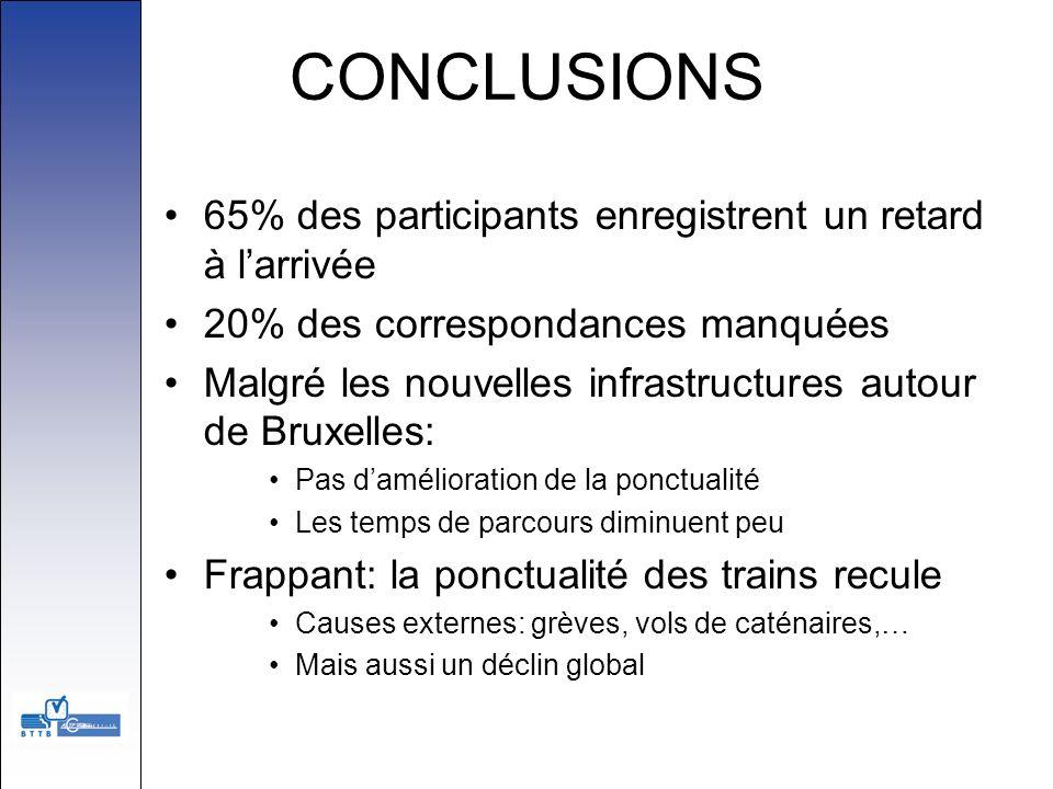 CONCLUSIONS 65% des participants enregistrent un retard à larrivée 20% des correspondances manquées Malgré les nouvelles infrastructures autour de Bru
