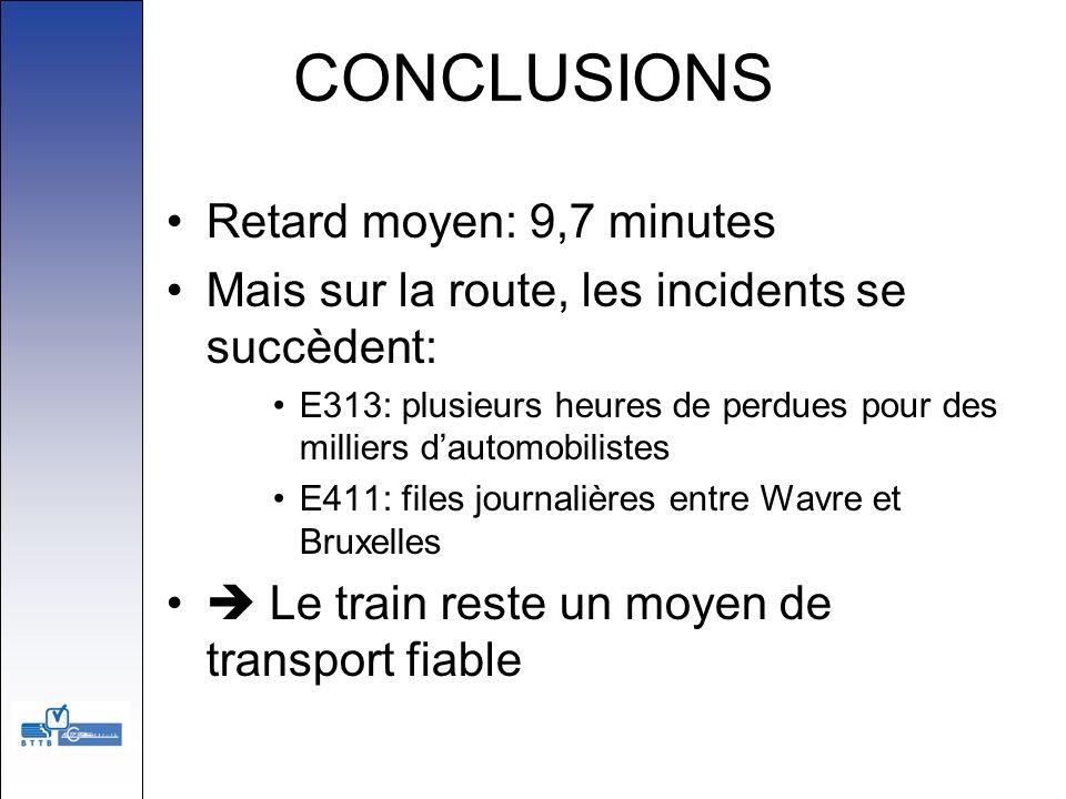 CONCLUSIONS Retard moyen: 9,7 minutes Mais sur la route, les incidents se succèdent: E313: plusieurs heures de perdues pour des milliers dautomobilist