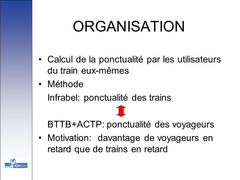 ORGANISATION Calcul de la ponctualité par les utilisateurs du train eux-mêmes Méthode Infrabel: ponctualité des trains BTTB+ACTP: ponctualité des voya
