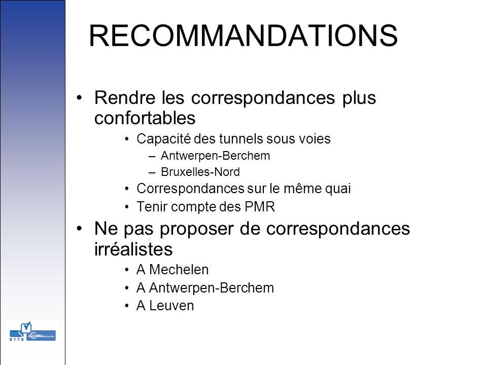 RECOMMANDATIONS Rendre les correspondances plus confortables Capacité des tunnels sous voies –Antwerpen-Berchem –Bruxelles-Nord Correspondances sur le
