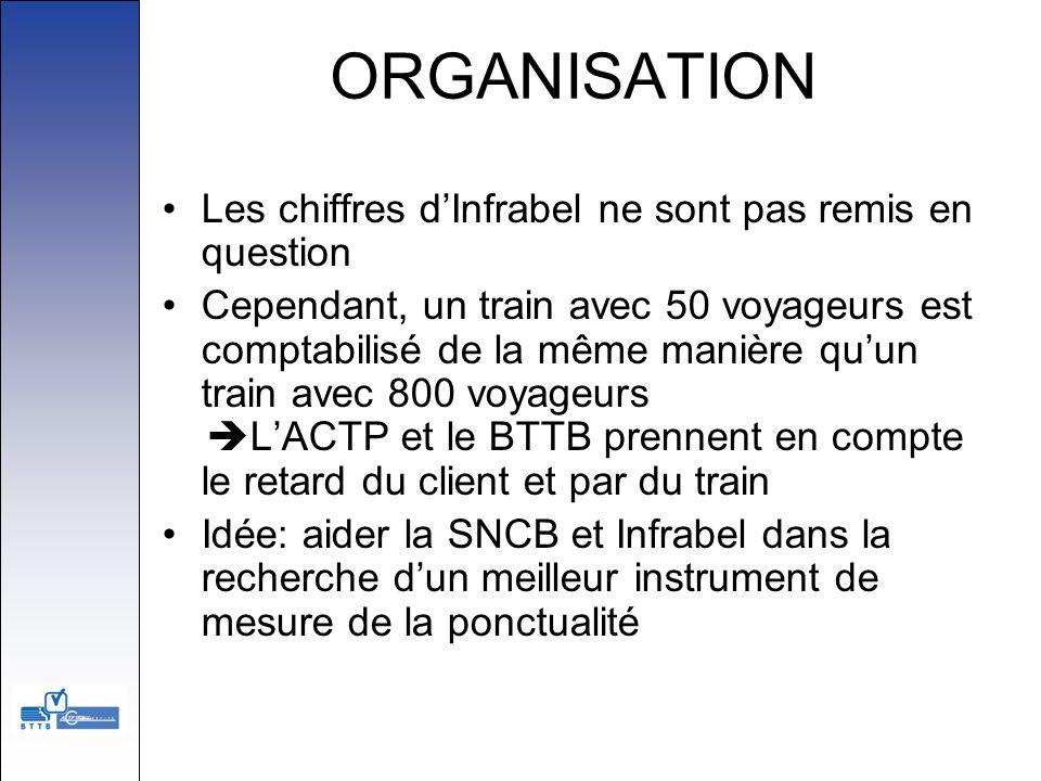 ORGANISATION Les chiffres dInfrabel ne sont pas remis en question Cependant, un train avec 50 voyageurs est comptabilisé de la même manière quun train