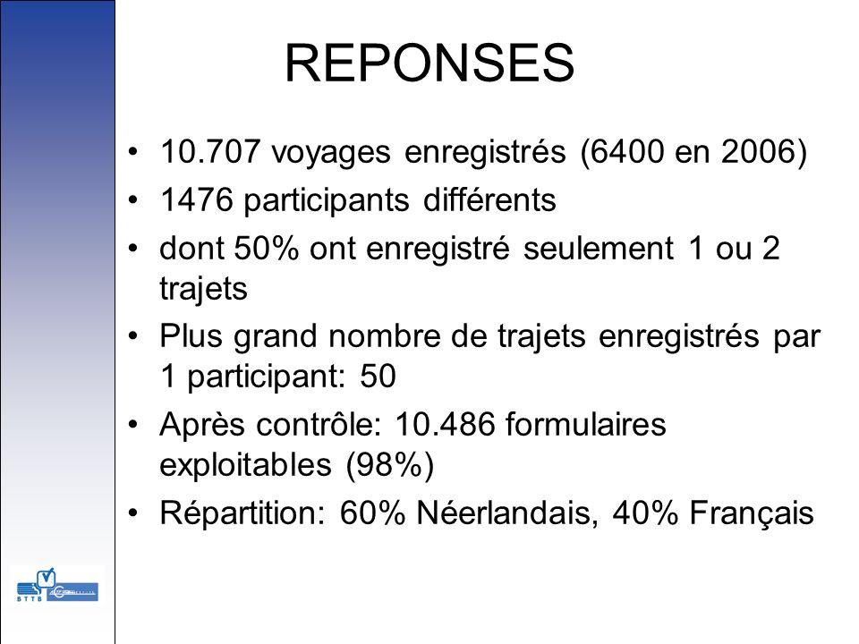 REPONSES 10.707 voyages enregistrés (6400 en 2006) 1476 participants différents dont 50% ont enregistré seulement 1 ou 2 trajets Plus grand nombre de