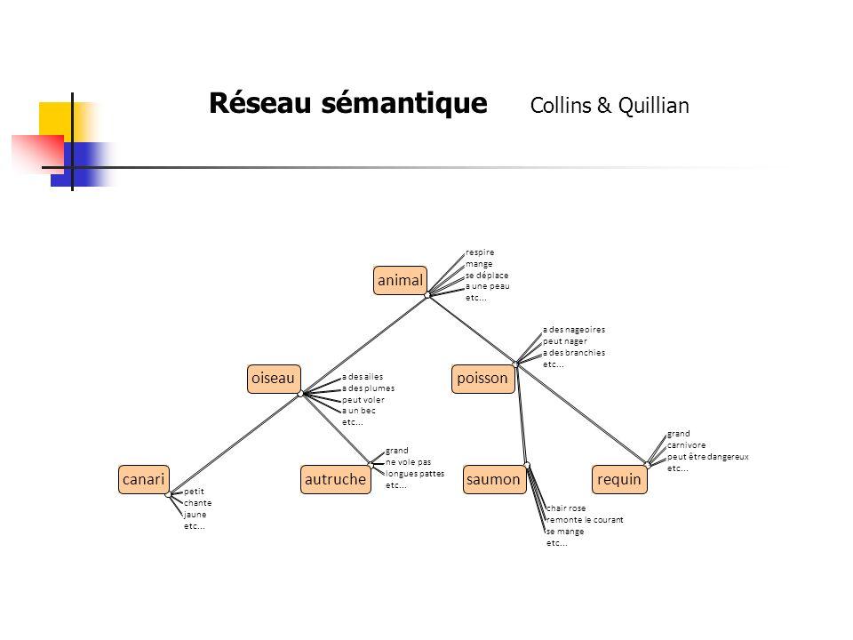 Réseau sémantique Collins & Quillian animal oiseaupoisson canariautruchesaumonrequin respire mange se déplace a une peau etc...