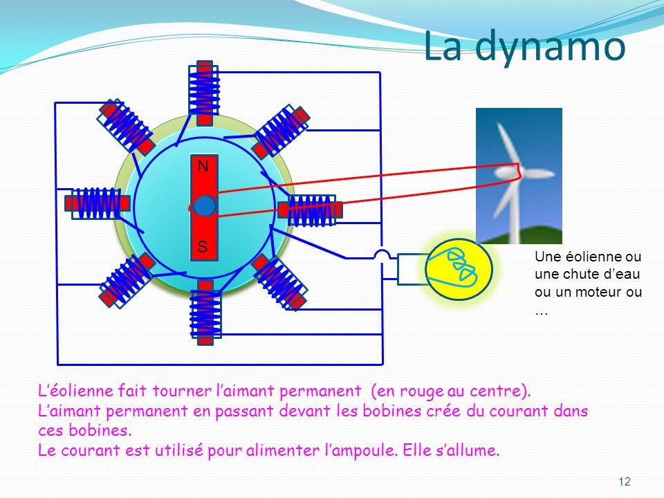 11 N S Comment produire de lélectricité Laimant en mouvement produit de lélectricité dans la bobine. Lampoule sallume. Aimant permanent Bobine de fil
