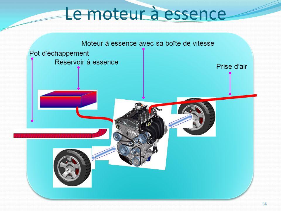 13 Moteur électriqueDynamoMoteur diesel Schnorkel (« tuba ») Réservoir de gazole Batteries Le sous-marin diesel