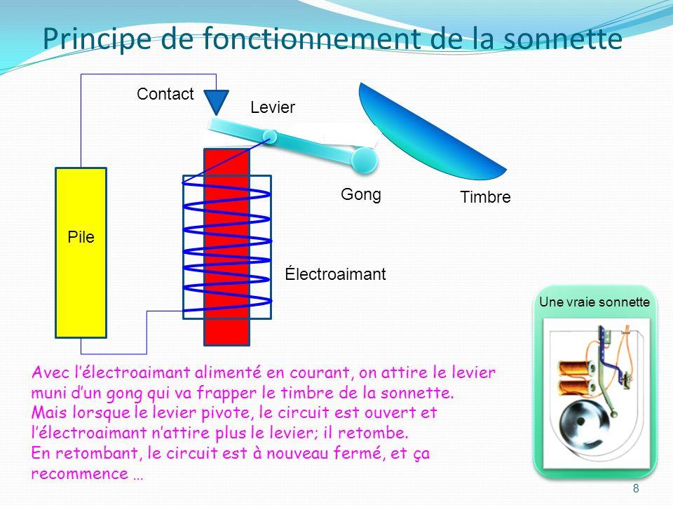 7 Électroaimant Lorsque linterrupteur est fermé: Le courant passe dans la bobine; Le noyau de fer est alors aimanté; Il attire le clou. Pile