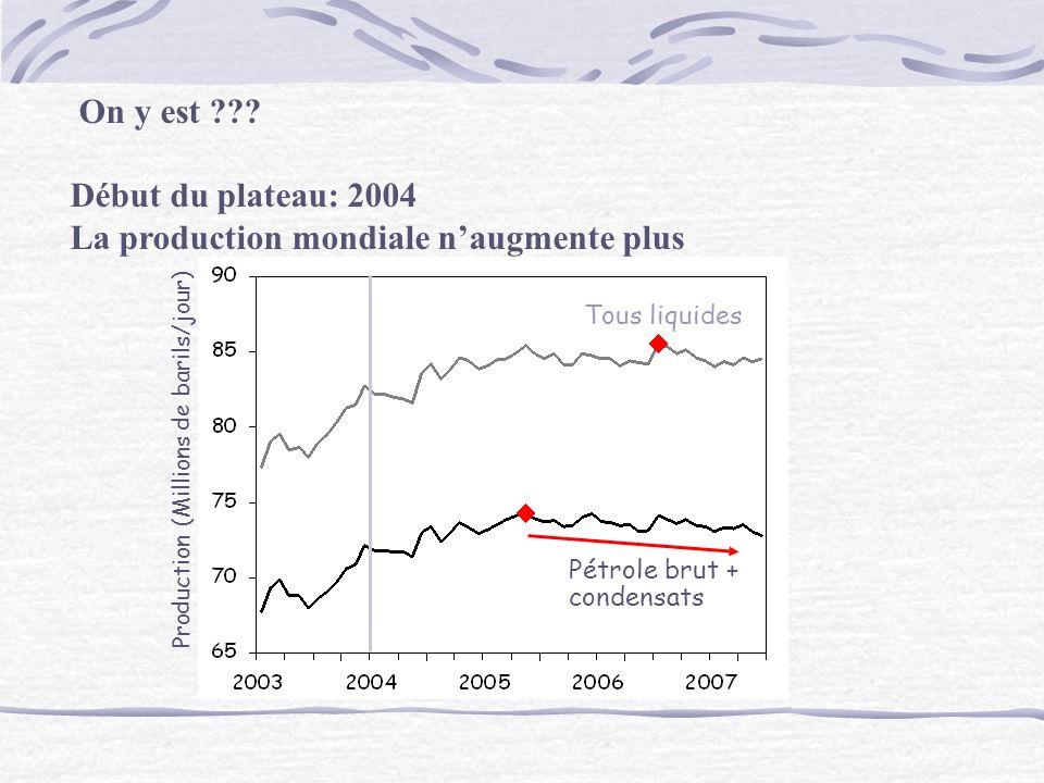Pétrole brut + condensats Tous liquides Production (Millions de barils/jour) On y est ??.