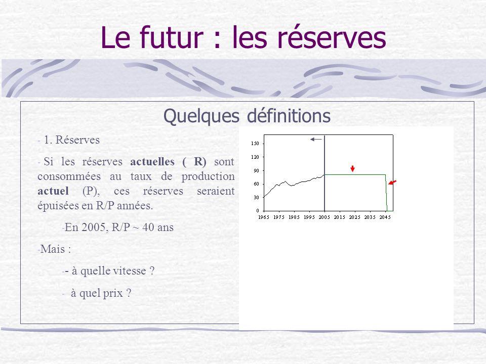 Le futur : les réserves Quelques définitions - 1.
