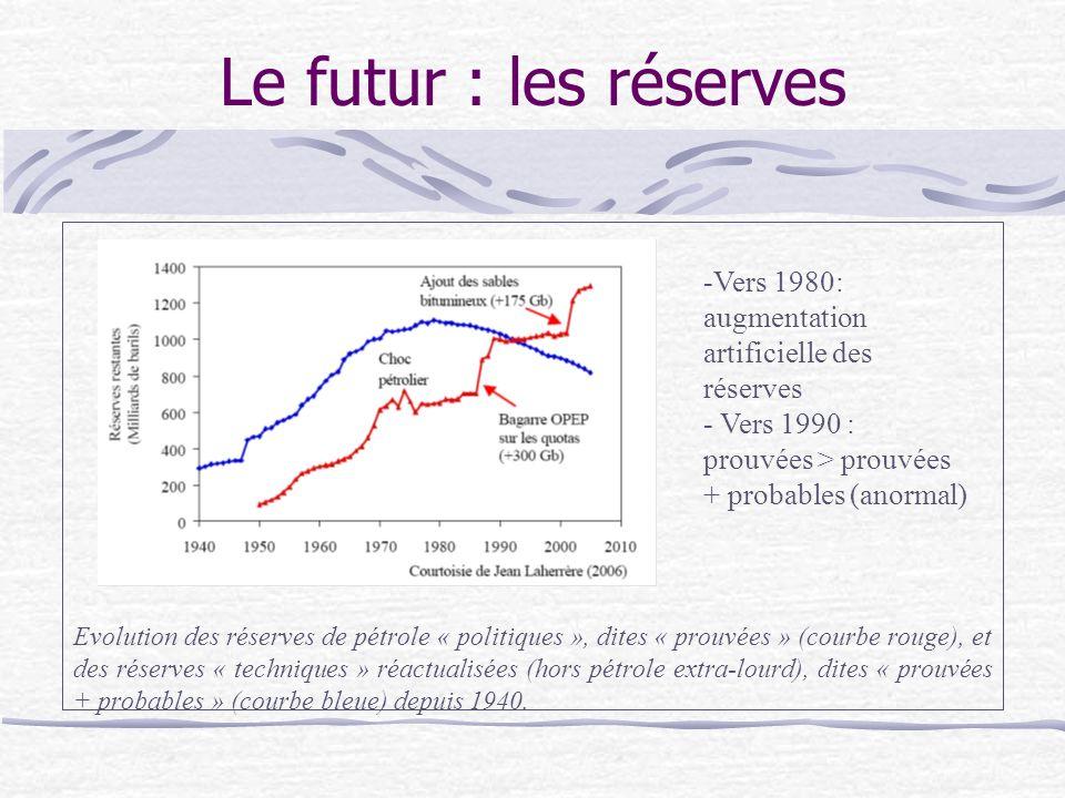 Le futur : les réserves Evolution des réserves de pétrole « politiques », dites « prouvées » (courbe rouge), et des réserves « techniques » réactualisées (hors pétrole extra-lourd), dites « prouvées + probables » (courbe bleue) depuis 1940.