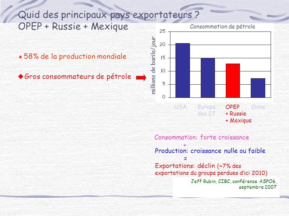 Jeff Rubin, CIBC, conférence ASPO6, septembre 2007 Quid des principaux pays exportateurs .