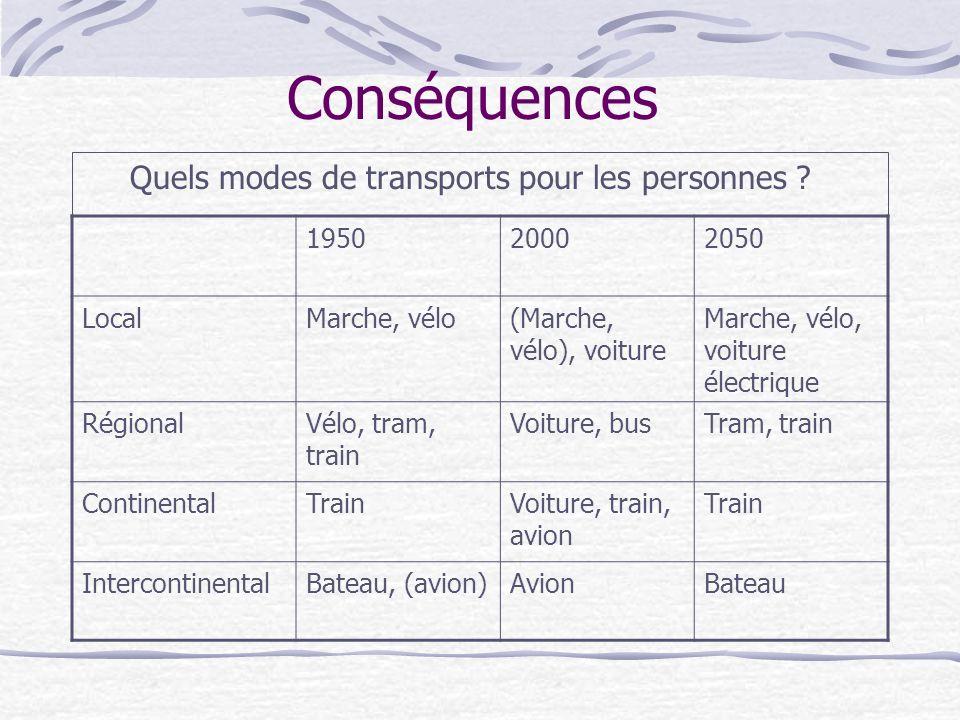 Conséquences Quels modes de transports pour les personnes .