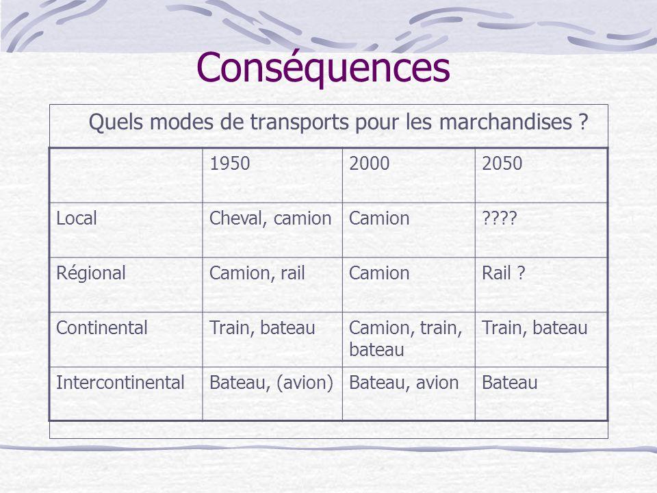 Conséquences Quels modes de transports pour les marchandises .