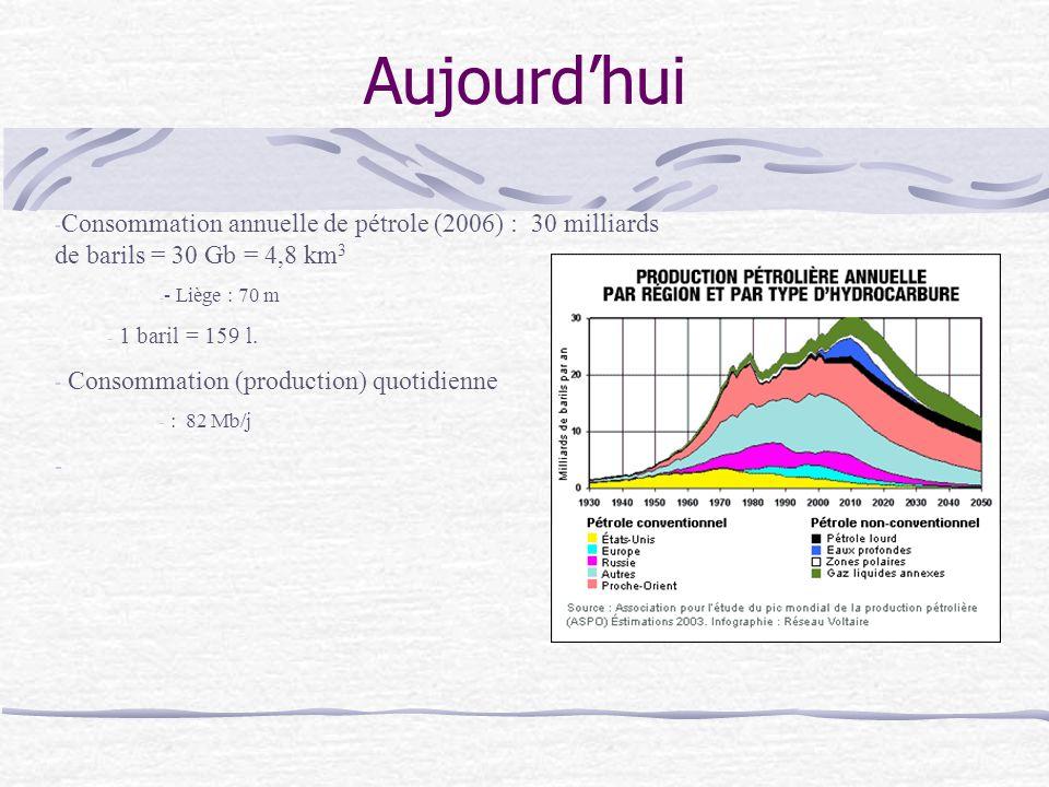 Aujourdhui - Consommation annuelle de pétrole (2006) : 30 milliards de barils = 30 Gb = 4,8 km 3 - - Liège : 70 m - 1 baril = 159 l.
