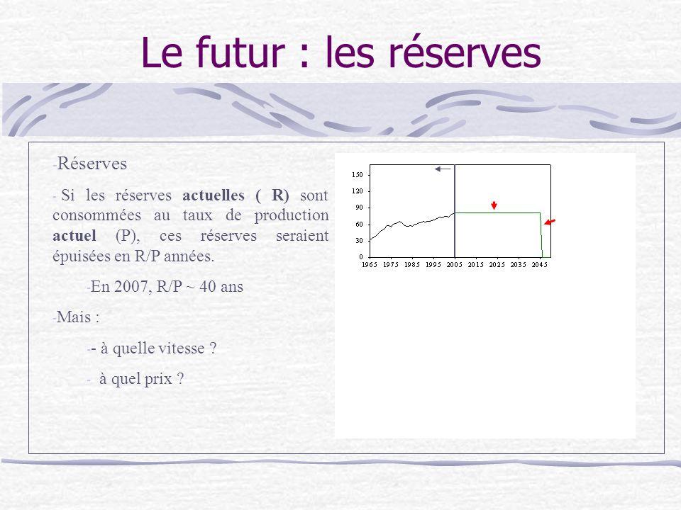 Le futur : les réserves - Réserves - Si les réserves actuelles ( R) sont consommées au taux de production actuel (P), ces réserves seraient épuisées en R/P années.
