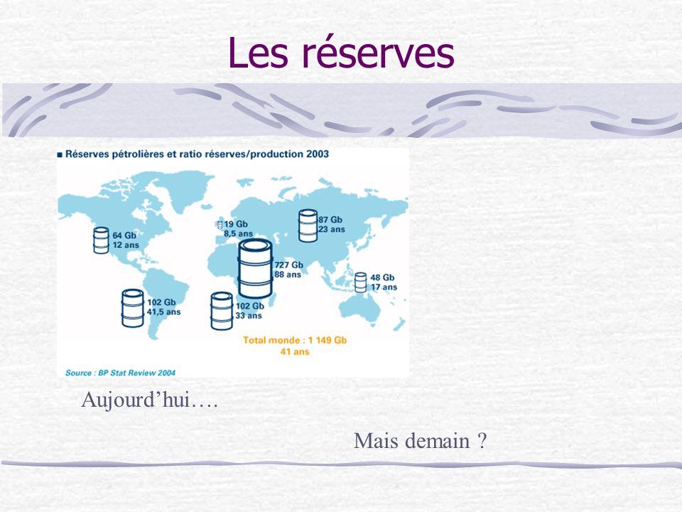Les réserves Aujourdhui…. Mais demain ?