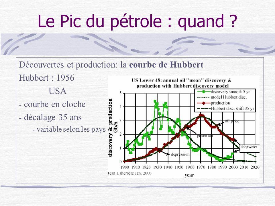Le Pic du pétrole : quand ? Au niveau mondial - bientôt