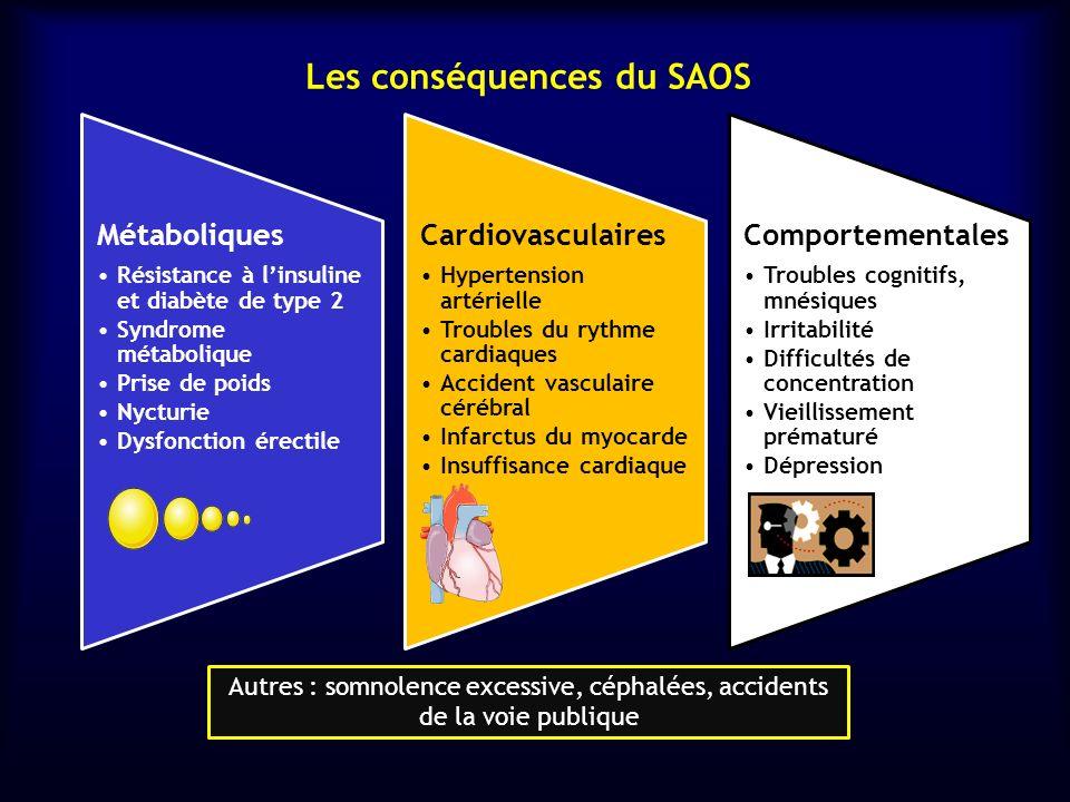 Les conséquences du SAOS Métaboliques Résistance à linsuline et diabète de type 2 Syndrome métabolique Prise de poids Nycturie Dysfonction érectile Ca