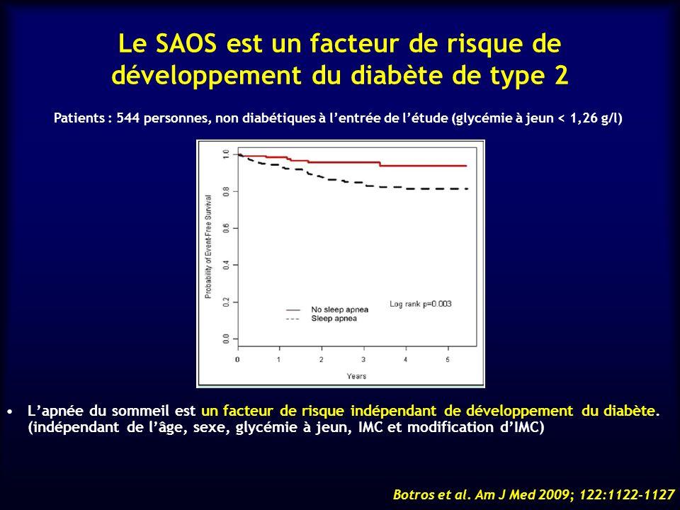 Le SAOS est un facteur de risque de développement du diabète de type 2 Lapnée du sommeil est un facteur de risque indépendant de développement du diab