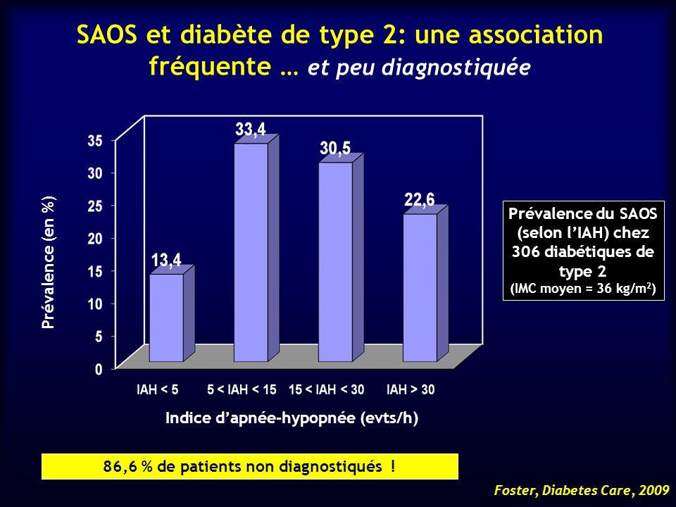 SAOS et diabète de type 2: une association fréquente … et peu diagnostiquée Prévalence (en %) Indice dapnée-hypopnée (evts/h) Prévalence du SAOS (selo