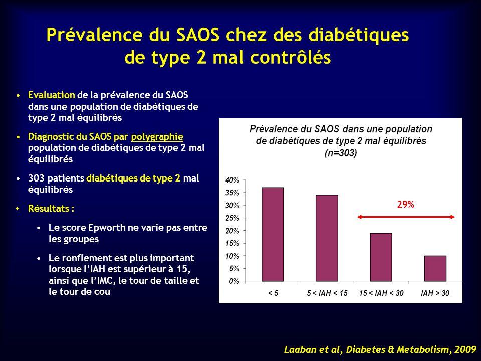 Prévalence du SAOS chez des diabétiques de type 2 mal contrôlés Laaban et al, Diabetes & Metabolism, 2009 Evaluation de la prévalence du SAOS dans une