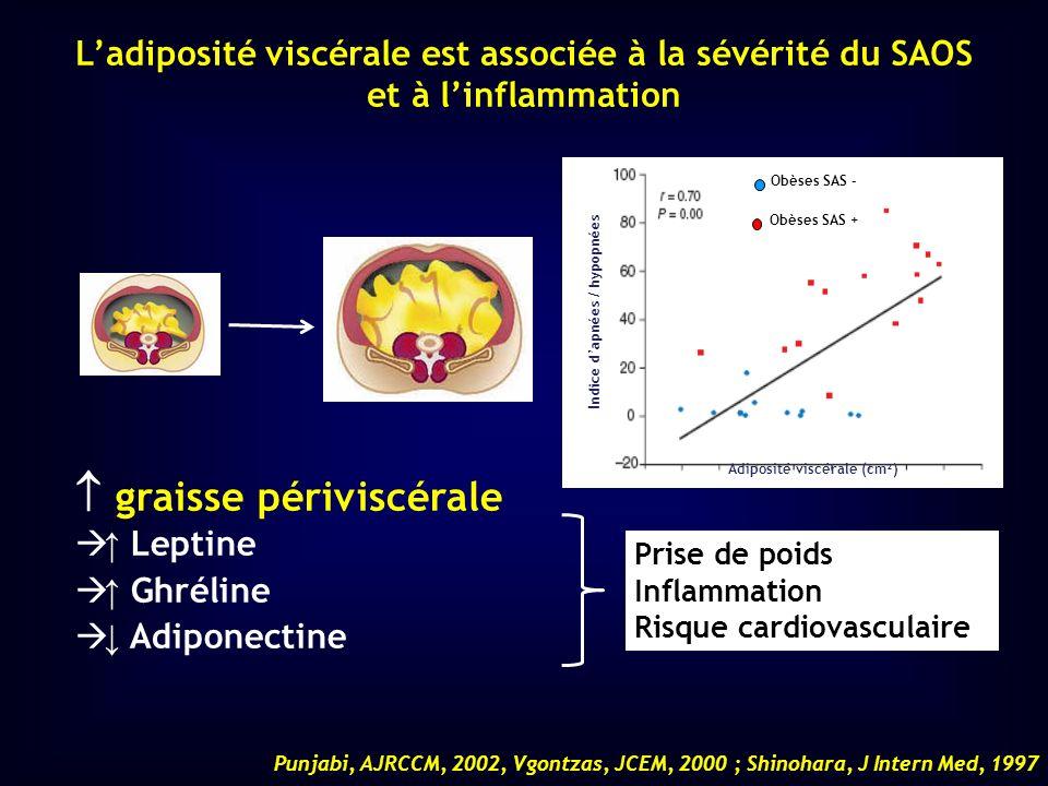 Ladiposité viscérale est associée à la sévérité du SAOS et à linflammation Adiposité viscérale (cm²) Indice dapnées / hypopnées Obèses SAS - Obèses SA