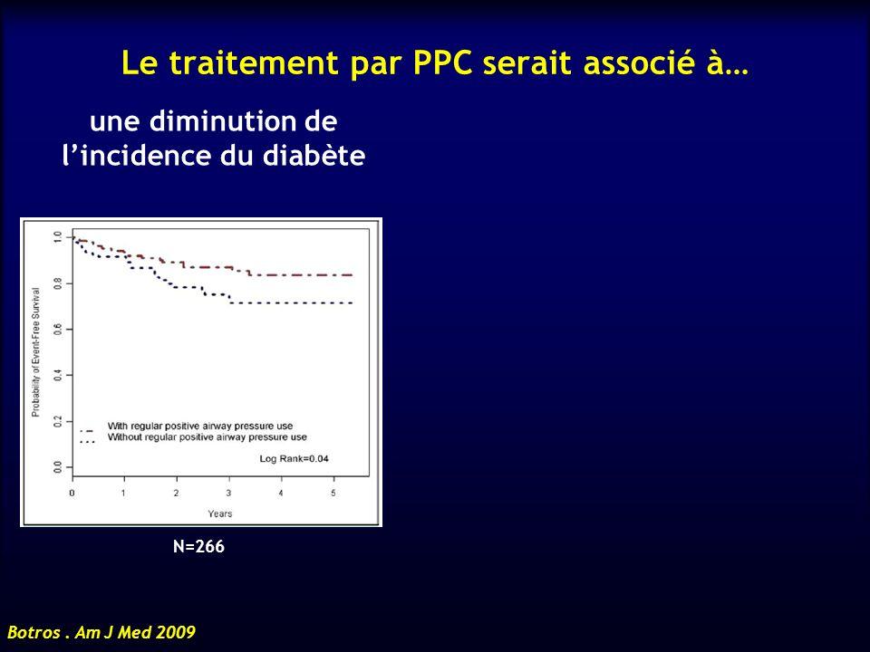 Le traitement par PPC serait associé à… une diminution de lincidence du diabète Botros. Am J Med 2009 N=266