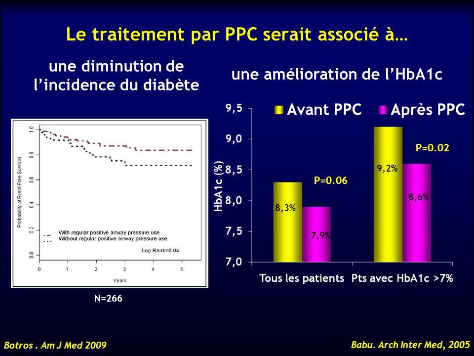 Le traitement par PPC serait associé à… P=0.06 P=0.02 8,3% 7,9% 9,2% 8,6% Babu. Arch Inter Med, 2005 une amélioration de lHbA1c une diminution de linc