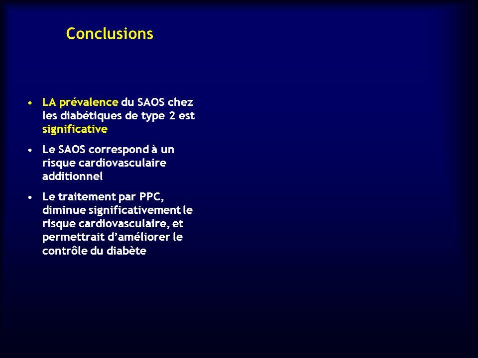 Conclusions LA prévalence du SAOS chez les diabétiques de type 2 est significative Le SAOS correspond à un risque cardiovasculaire additionnel Le trai