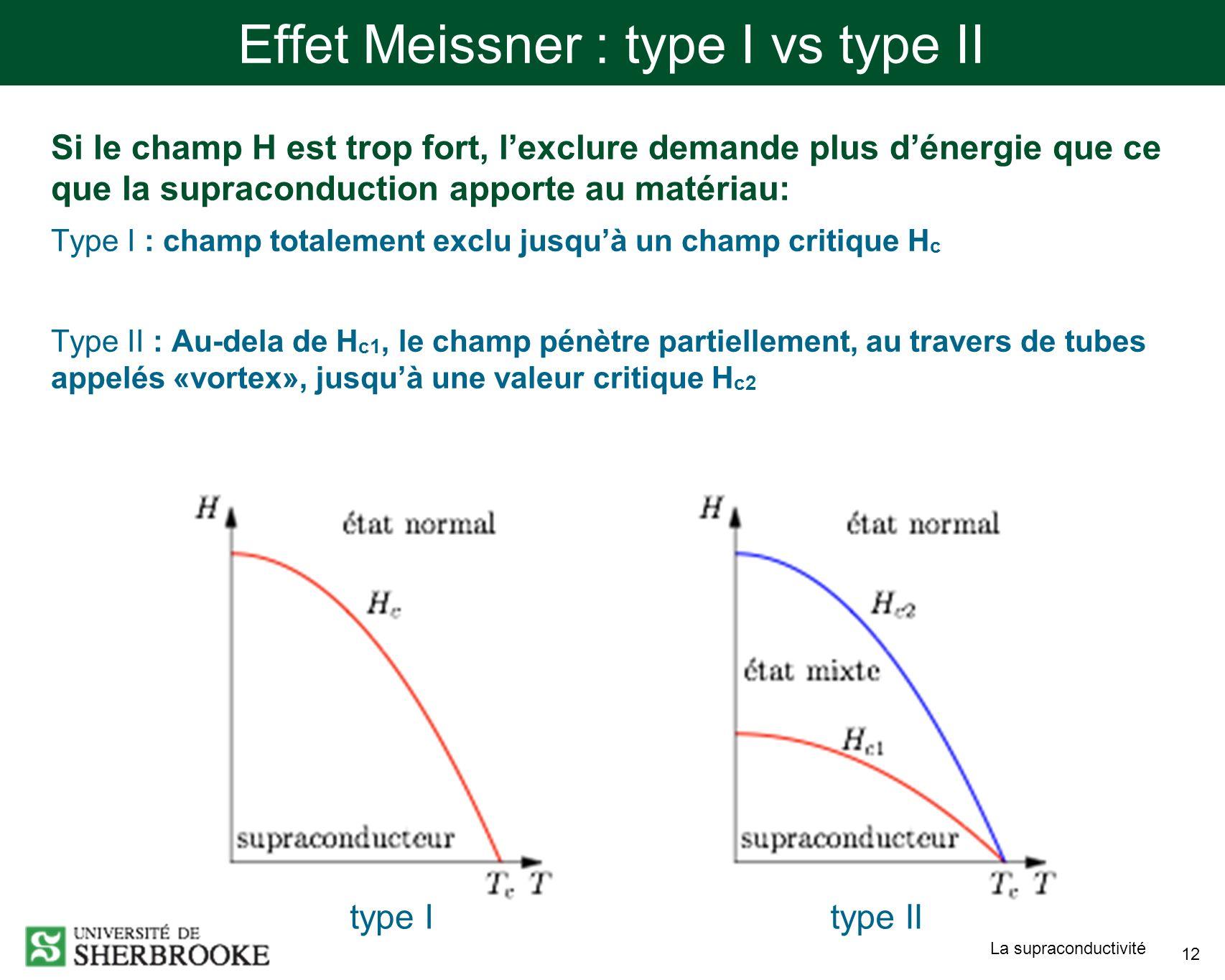 La supraconductivité 12 Effet Meissner : type I vs type II Si le champ H est trop fort, lexclure demande plus dénergie que ce que la supraconduction apporte au matériau: Type I : champ totalement exclu jusquà un champ critique H c Type II : Au-dela de H c1, le champ pénètre partiellement, au travers de tubes appelés «vortex», jusquà une valeur critique H c2 type Itype II