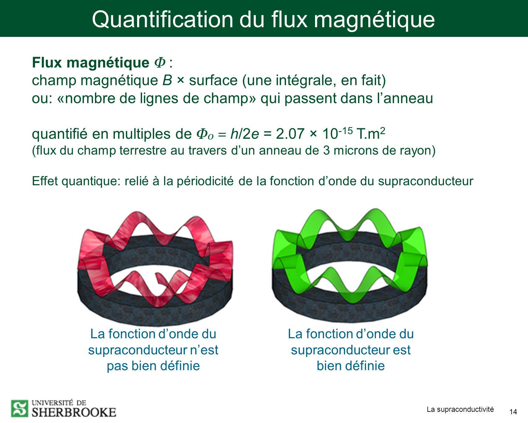 La supraconductivité 14 Quantification du flux magnétique La fonction donde du supraconducteur nest pas bien définie La fonction donde du supraconducteur est bien définie Flux magnétique Φ : champ magnétique B × surface (une intégrale, en fait) ou: «nombre de lignes de champ» qui passent dans lanneau quantifié en multiples de Φ 0 = h/2e = 2.07 × 10 -15 T.m 2 (flux du champ terrestre au travers dun anneau de 3 microns de rayon) Effet quantique: relié à la périodicité de la fonction donde du supraconducteur