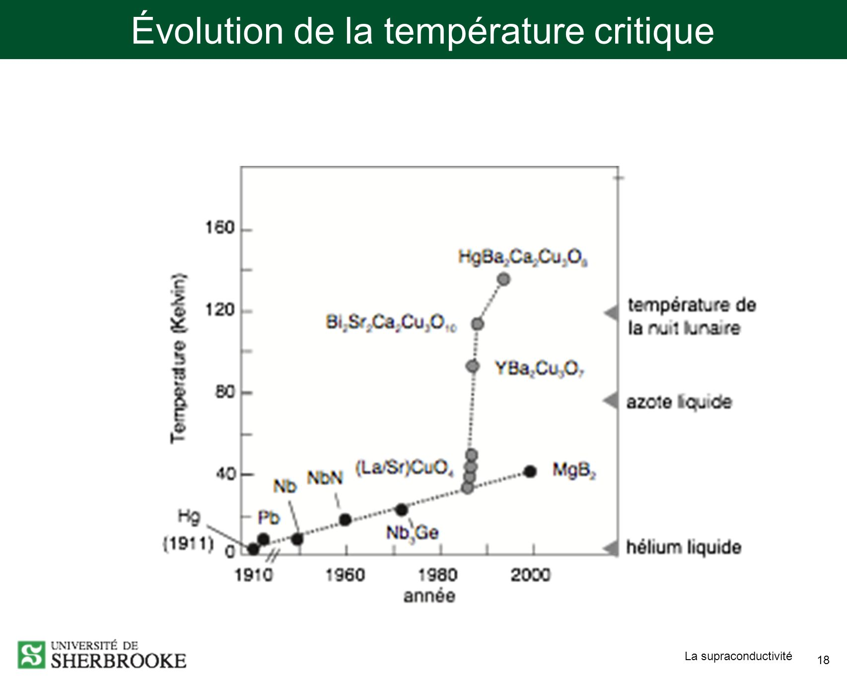La supraconductivité 18 Évolution de la température critique