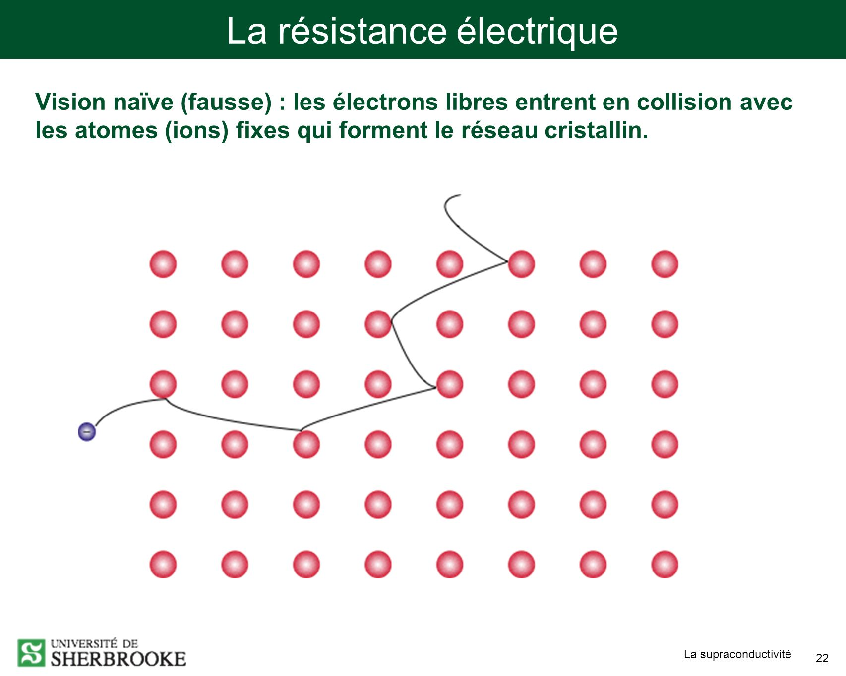 La supraconductivité 22 La résistance électrique Vision naïve (fausse) : les électrons libres entrent en collision avec les atomes (ions) fixes qui forment le réseau cristallin.