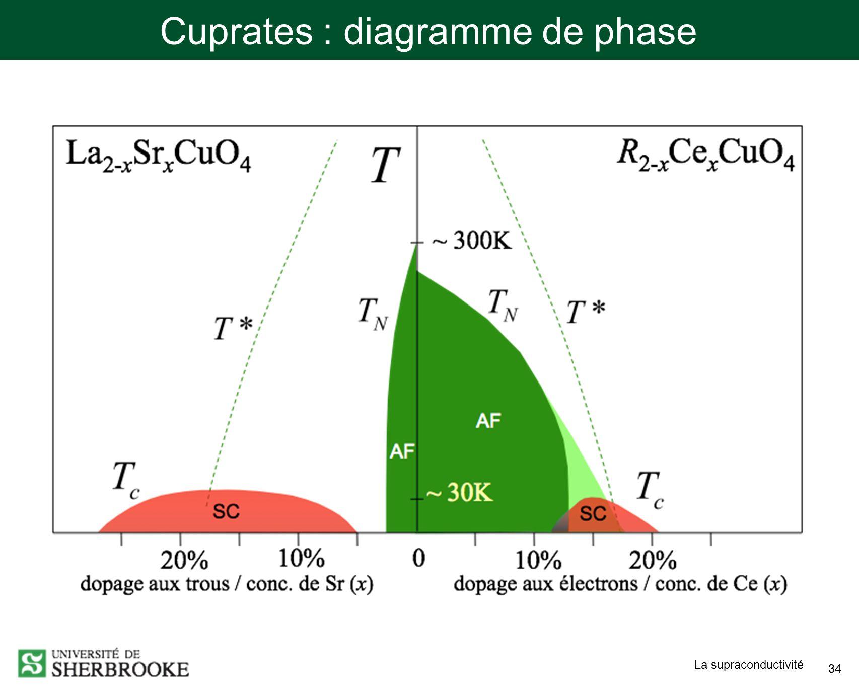 La supraconductivité 34 Cuprates : diagramme de phase