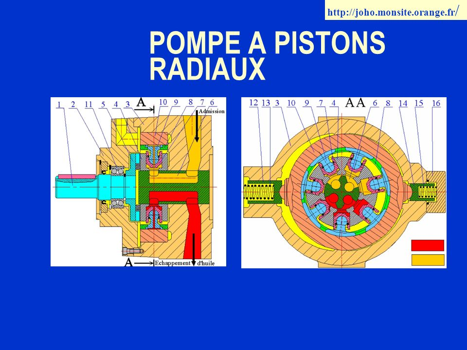 POMPE A PISTONS RADIAUX http://joho.monsite.orange.fr /