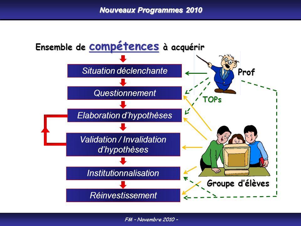 Nouveaux Programmes 2010 FM - Novembre 2010 - Situation déclenchante Questionnement Elaboration dhypothèses Validation / Invalidation dhypothèses Inst