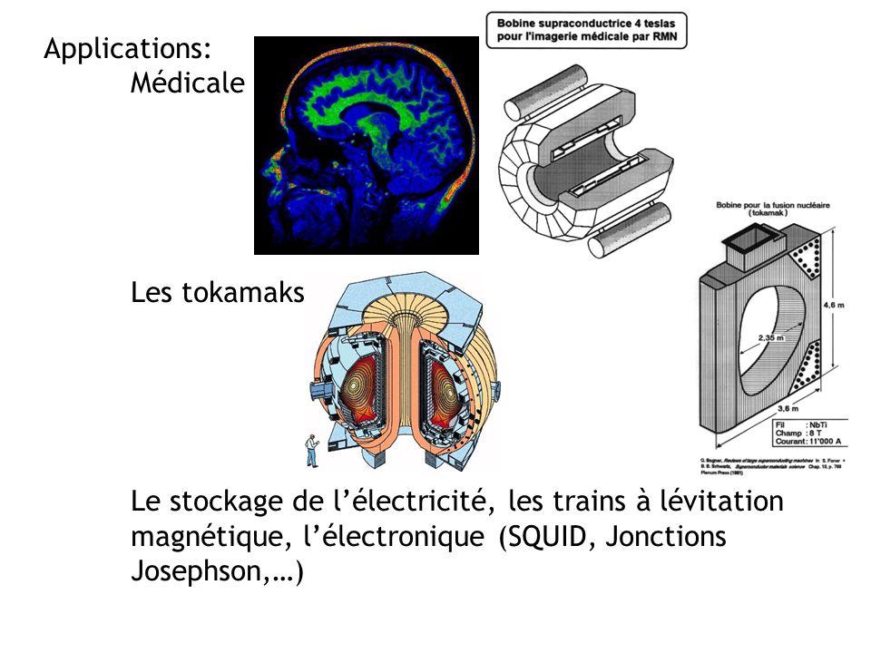 Applications: Médicale Les tokamaks Le stockage de lélectricité, les trains à lévitation magnétique, lélectronique (SQUID, Jonctions Josephson,…)