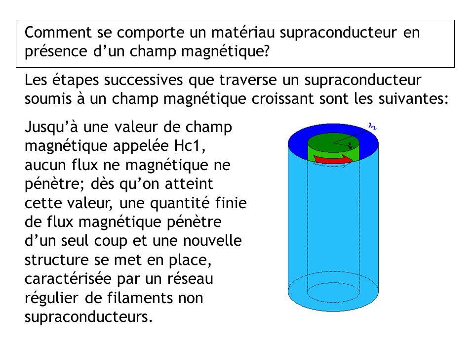 Comment se comporte un matériau supraconducteur en présence dun champ magnétique? Les étapes successives que traverse un supraconducteur soumis à un c