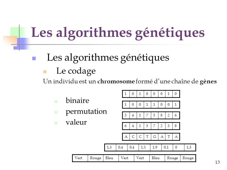 13 Les algorithmes génétiques Le codage Un individu est un chromosome formé dune chaîne de gènes binaire permutation valeur 10100010 10011001 34175826 64157238 ACCTGATA 1,30,4 1,51,90,101,3 VertRougeBleuVert BleuRouge