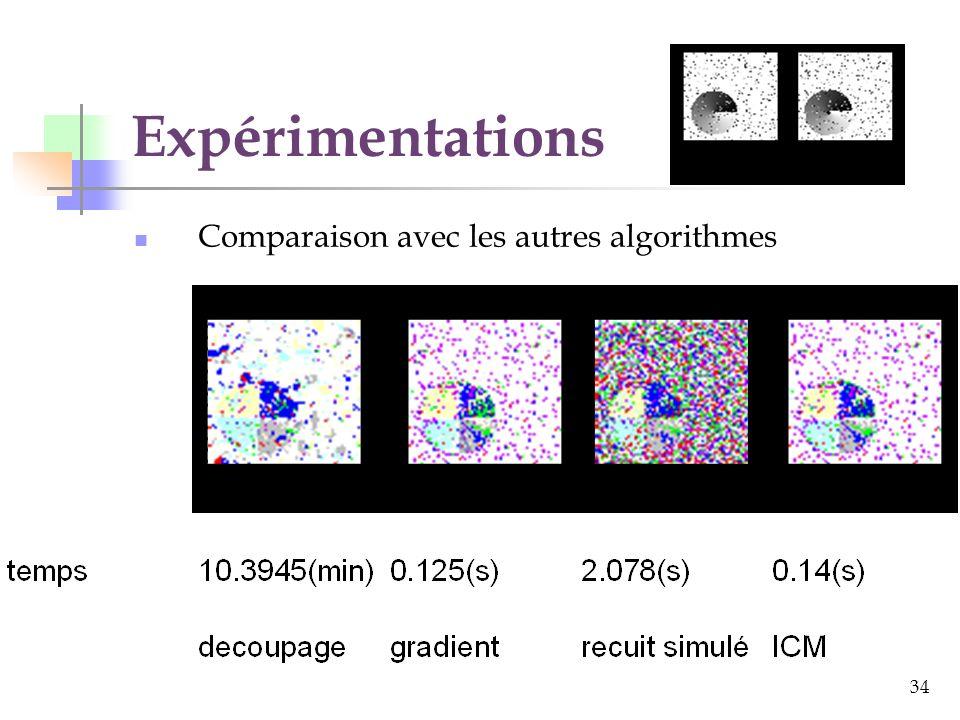 34 Expérimentations Comparaison avec les autres algorithmes