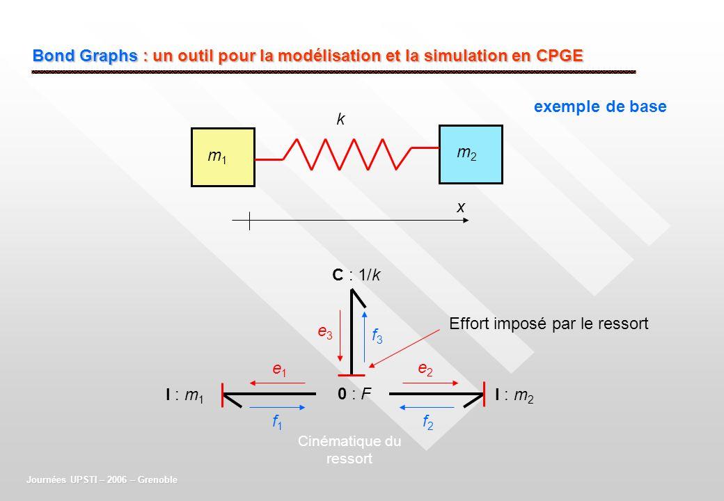 Bond Graphs : un outil pour la modélisation et la simulation en CPGE exemple de base Journées UPSTI – 2006 – Grenoble I : m 1 m1m1 m2m2 x I : m 2 C :