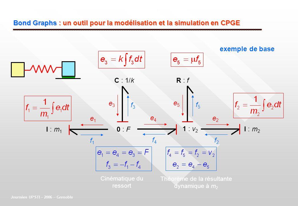 Bond Graphs : un outil pour la modélisation et la simulation en CPGE exemple de base Journées UPSTI – 2006 – Grenoble I : m 1 I : m 2 C : 1/k 0 : F e1