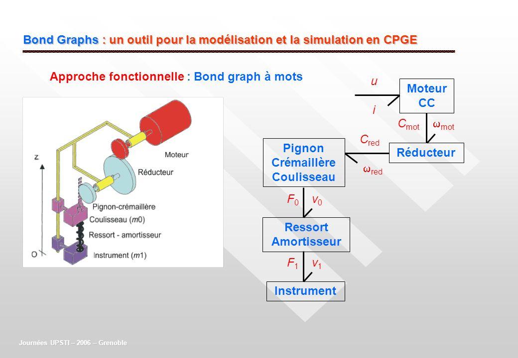 Bond Graphs : un outil pour la modélisation et la simulation en CPGE Moteur CC Réducteur Pignon Crémaillère Coulisseau Ressort Amortisseur Instrument