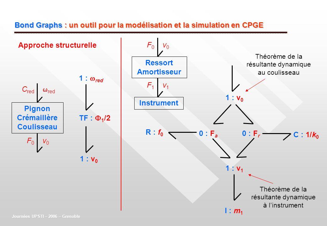 Bond Graphs : un outil pour la modélisation et la simulation en CPGE Journées UPSTI – 2006 – Grenoble Pignon Crémaillère Coulisseau C red red F 0 v 0