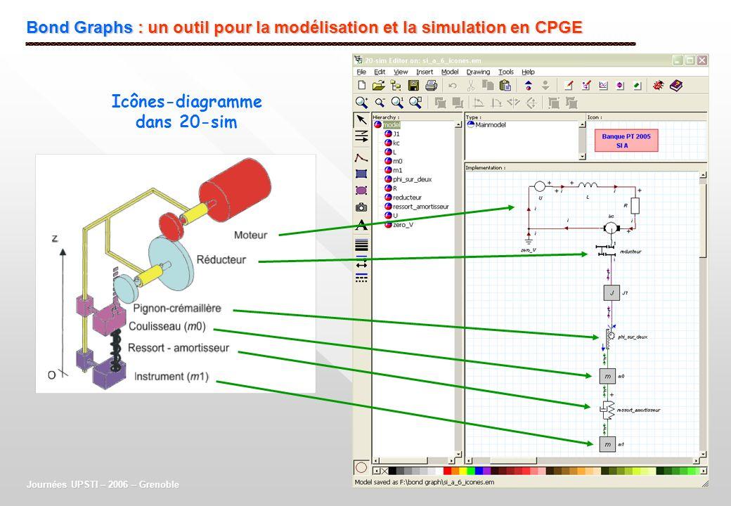 Bond Graphs : un outil pour la modélisation et la simulation en CPGE Journées UPSTI – 2006 – Grenoble Icônes-diagramme dans 20-sim