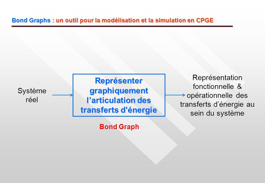 Bond Graphs : un outil pour la modélisation et la simulation en CPGE Représenter graphiquement larticulation des transferts dénergie Système réel Repr