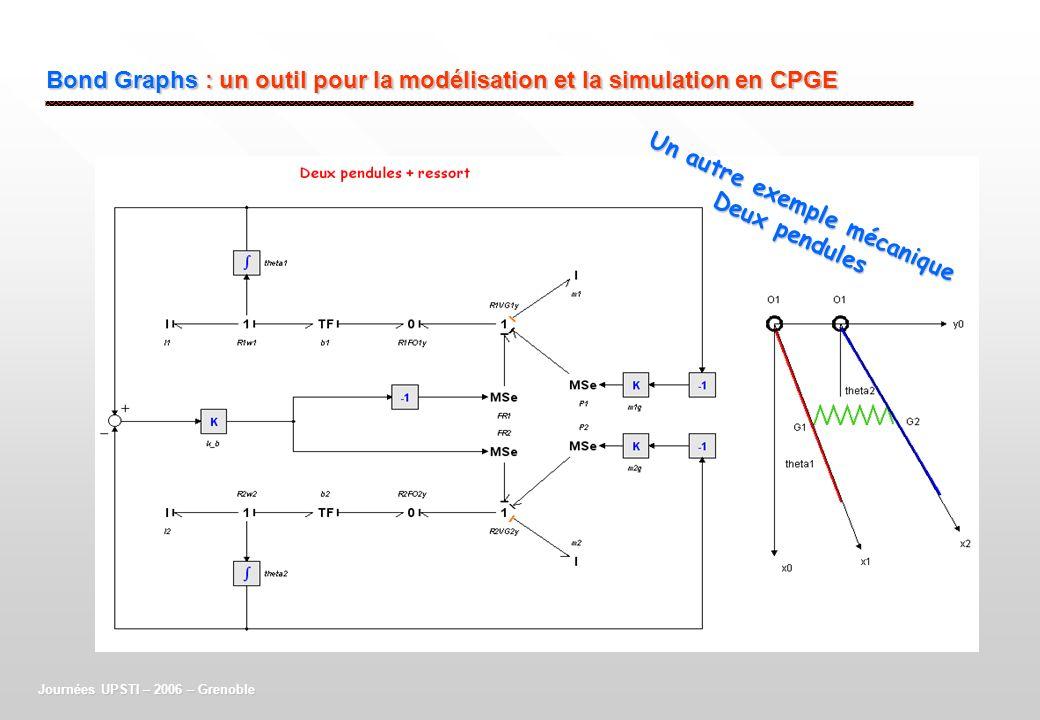 Bond Graphs : un outil pour la modélisation et la simulation en CPGE Journées UPSTI – 2006 – Grenoble Un autre exemple mécanique Deux pendules