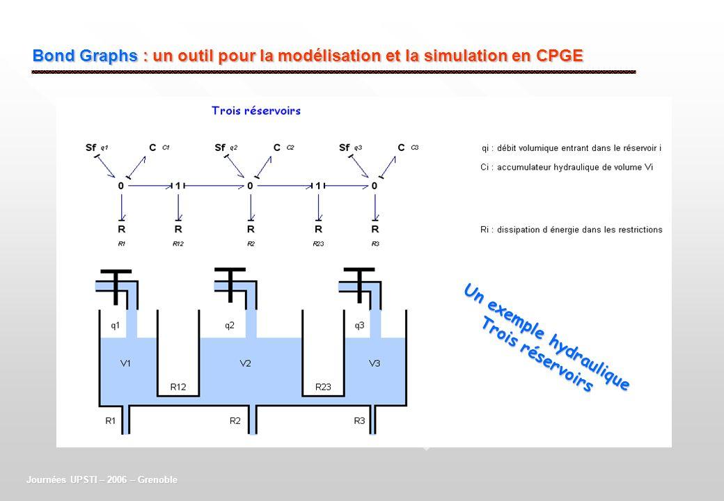 Bond Graphs : un outil pour la modélisation et la simulation en CPGE Journées UPSTI – 2006 – Grenoble Un exemple hydraulique Trois réservoirs