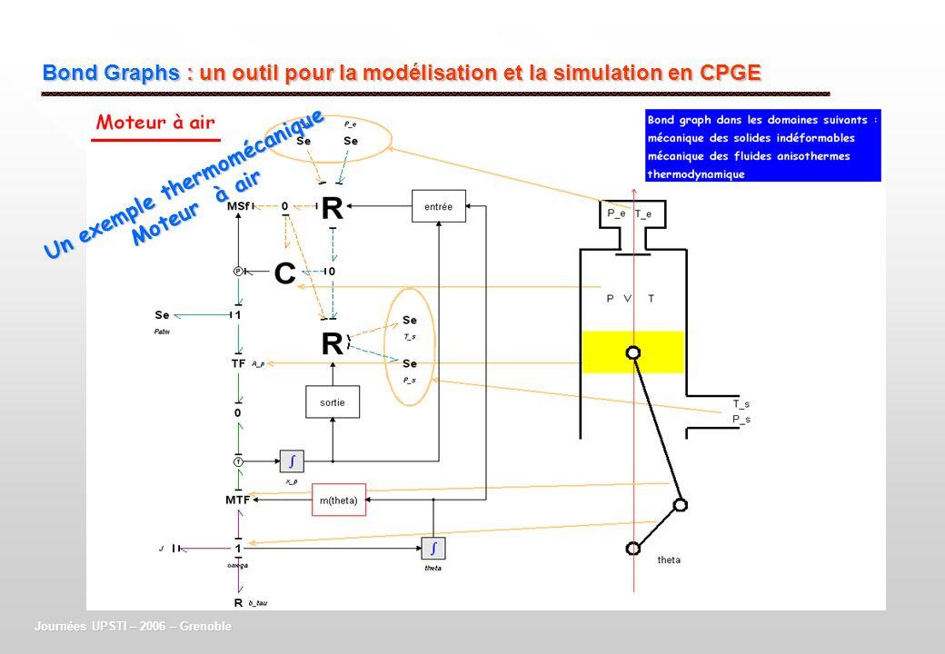 Bond Graphs : un outil pour la modélisation et la simulation en CPGE Journées UPSTI – 2006 – Grenoble Un exemple thermomécanique Moteur à air
